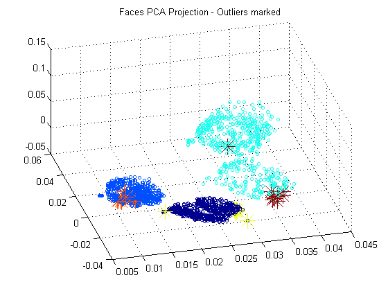 Outlier Detection on Yale Face-Database B